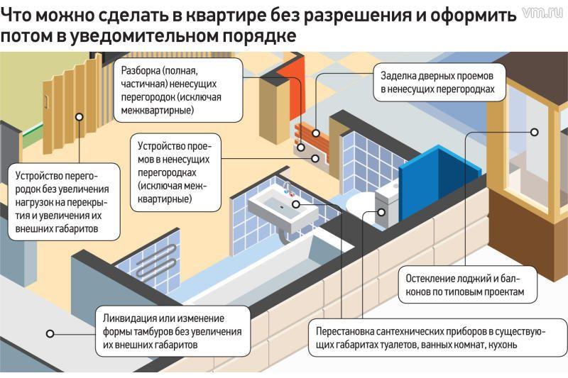 Сколько будет стоить узаконить построенный дом в 2015 г