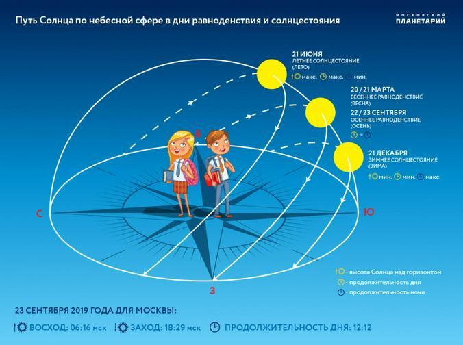 Официальный сайт Московского планетария (http://www.planetarium-moscow.ru)