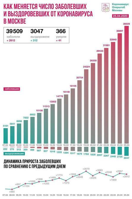 Оперативный штаб Москвы по ситуации с коронавирусом