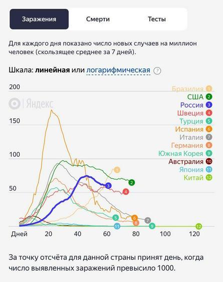 Кривая новых случаев заражения, на 28 мая / «Яндекс.ру»