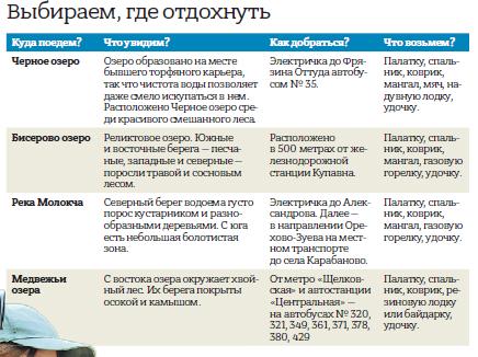 Выбираем, где отдохнуть. Инфографика / «Вечерняя Москва»