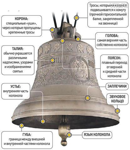 схема колокола с указанием его частей сделать
