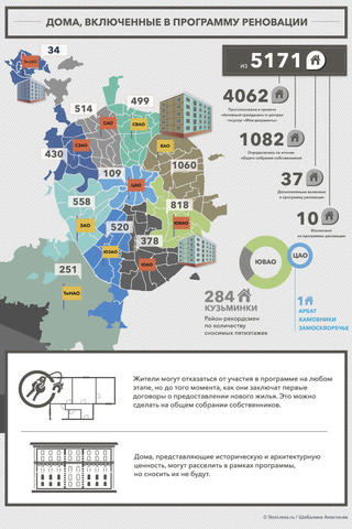 Сейчас в программу реновации включен 5171 дом / stroi.mos.ru