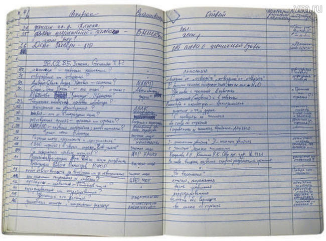 «Книга учета» с записью за 26 февраля 1985 года. В тот день интересовались, есть ли в литературном языке слово «шабай», в чем разница между «преумножить» и «приумножить» и склоняются ли имя, отчество и фамилия «Альварес-Севиль Андрес Хосевич» / Антон Гердо, «Вечерняя Москва»